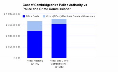 Graph showing relative costs of Police Authority vs Police and Crime Commissioner. See body of article and comments for tabulated data.