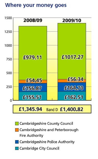 Cambridge City Council Keeps Only 11.6% of the Total Council Tax It Collects