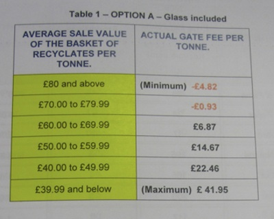 Cambridge City Council Mixed Recycling Gate Fee Adjustment Mechanism