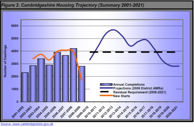 Graph of no. houses built in Cambs each year to date with prediction for the future