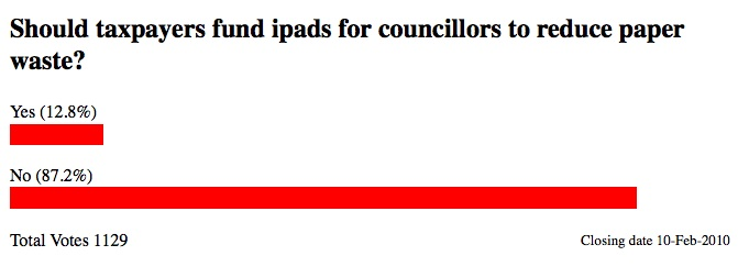 Cambridge News Poll bar chart showing 1129 people having voted with 12.8% in favour and 87.2% against the idea  buying councillors iPads.