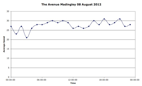 Average speeds in Madingley, by hour on the 8th of August 2012