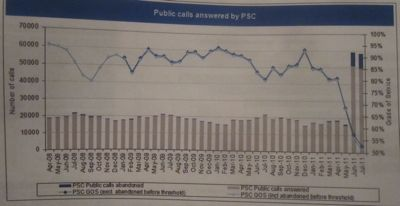 Cambridgeshire Police Non-Emergency Call Performance