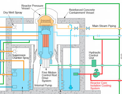 Reactor design diagram